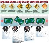 Как избежать заноса на зимней дороге